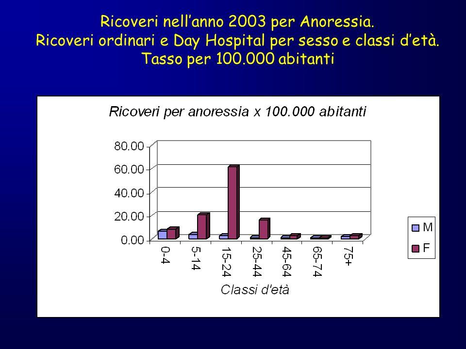 Ricoveri nell'anno 2003 per Anoressia.