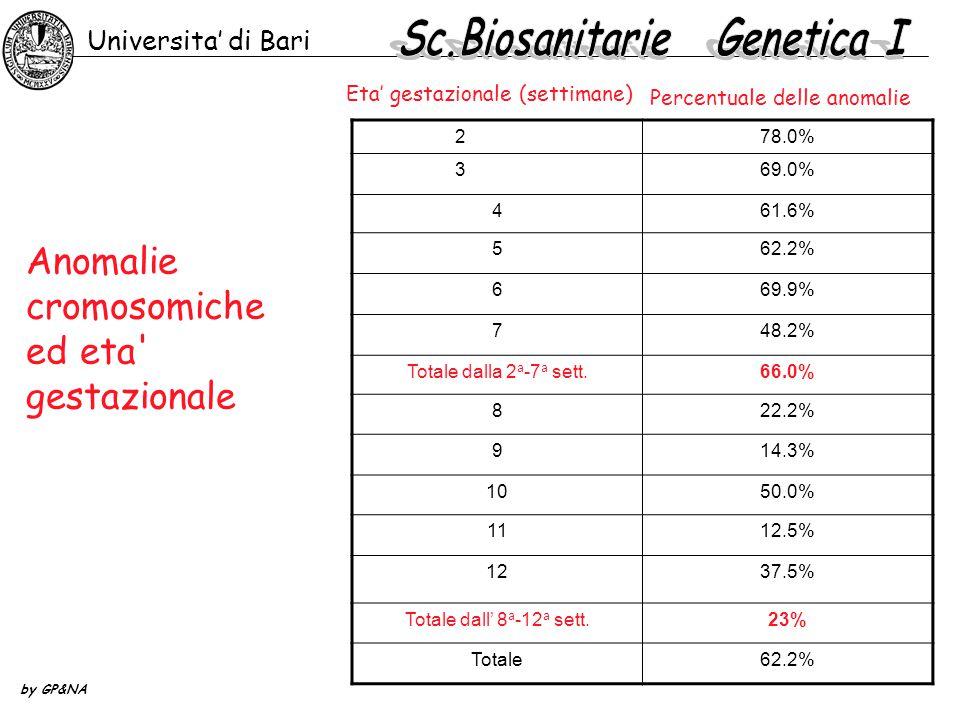 Anomalie cromosomiche ed eta gestazionale