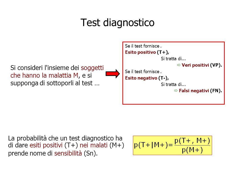 Test diagnostico Se il test fornisce . Esito positivo (T+), Si tratta di...  Veri positivi (VP).