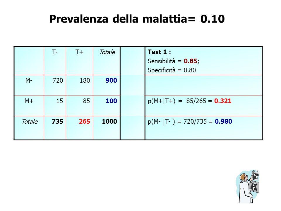 Prevalenza della malattia= 0.10