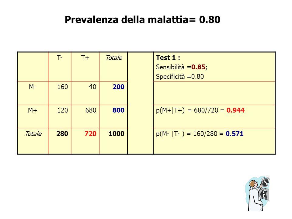 Prevalenza della malattia= 0.80