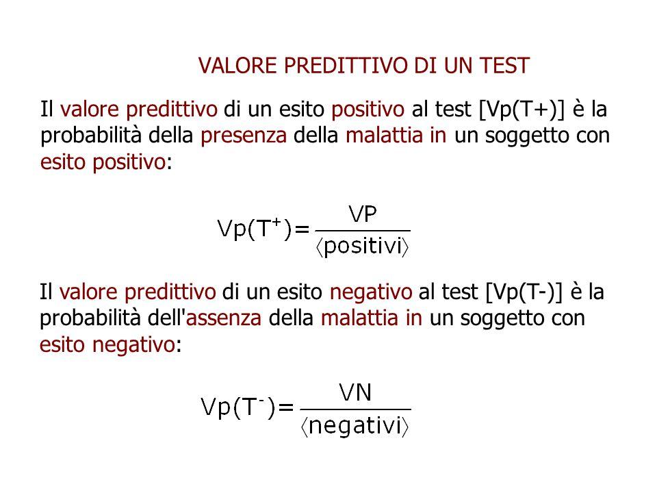 VALORE PREDITTIVO DI UN TEST