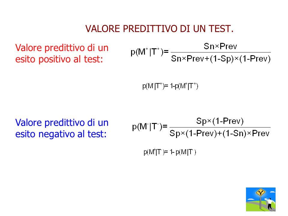 VALORE PREDITTIVO DI UN TEST.