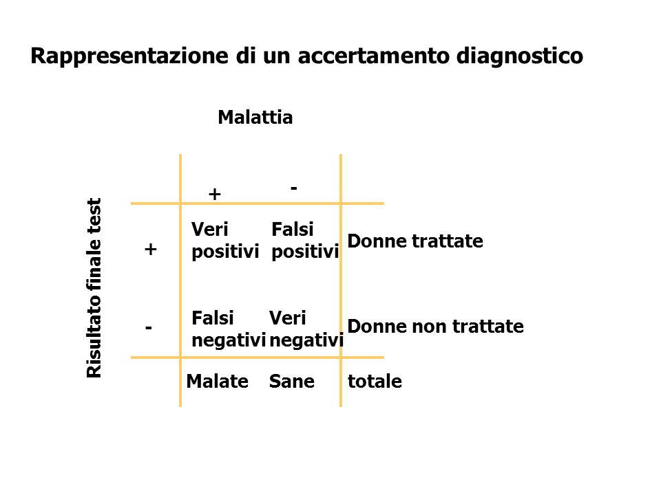 Rappresentazione di un accertamento diagnostico