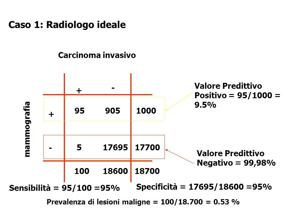 Caso 1: Radiologo ideale