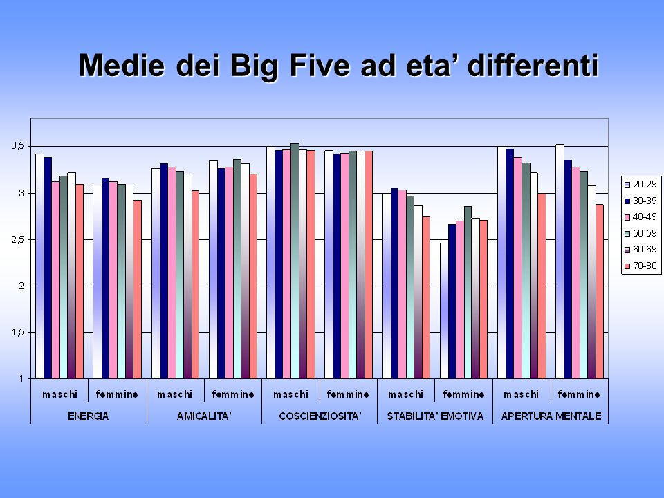 Medie dei Big Five ad eta' differenti