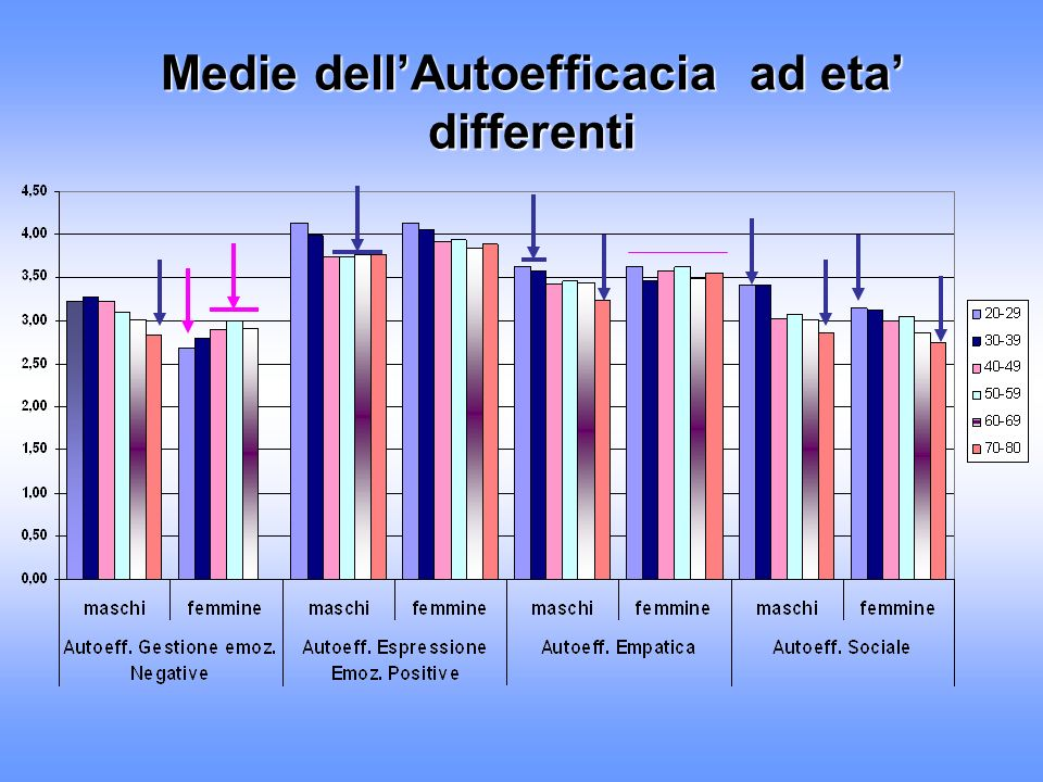 Medie dell'Autoefficacia ad eta' differenti