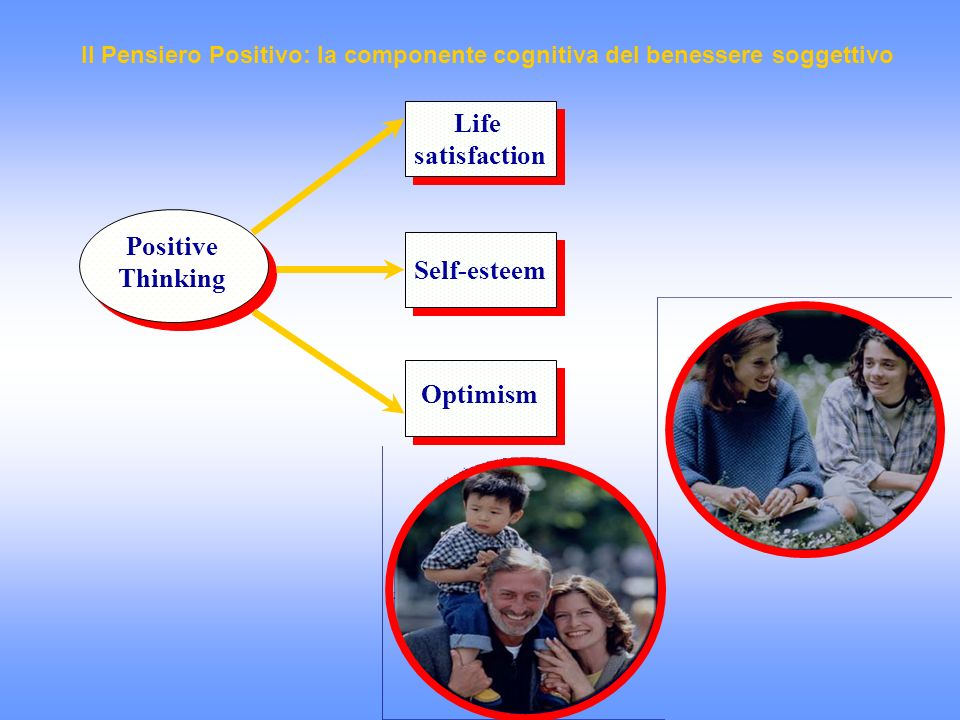 Life satisfaction Positive Thinking Optimism