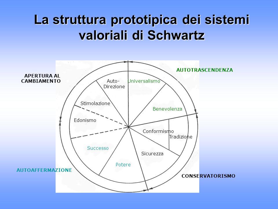 La struttura prototipica dei sistemi valoriali di Schwartz