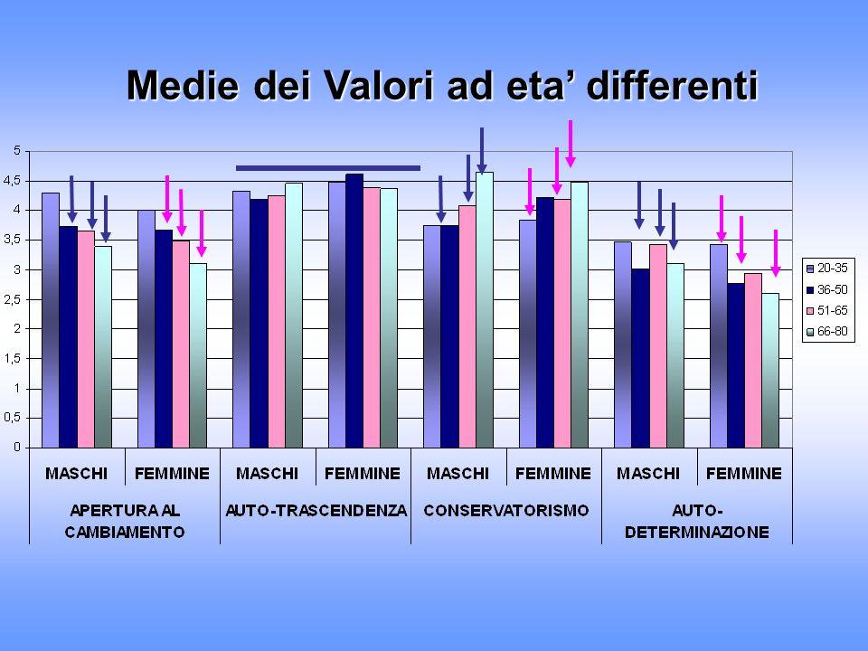Medie dei Valori ad eta' differenti