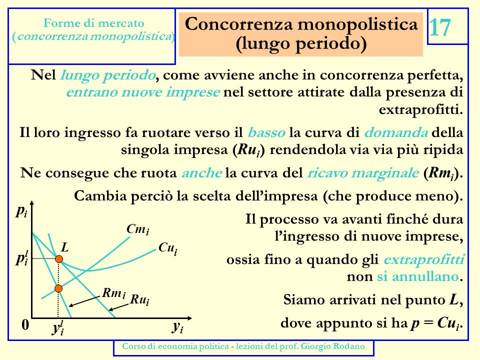 Concorrenza monopolistica (lungo periodo)