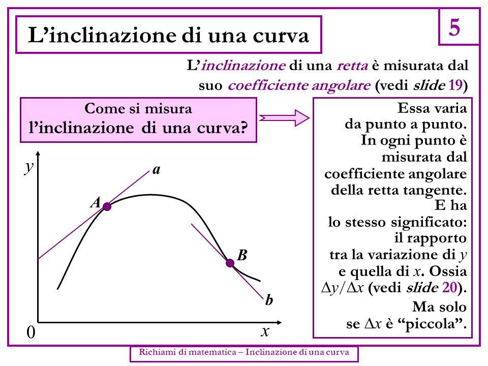 L'inclinazione di una curva