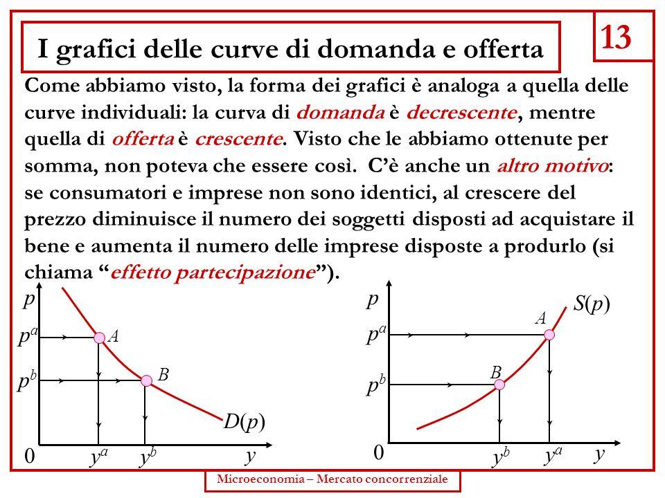 I grafici delle curve di domanda e offerta