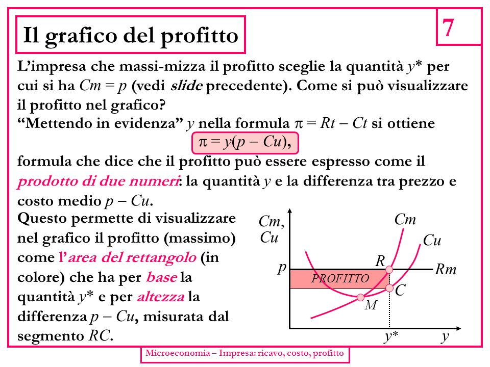 Il grafico del profitto
