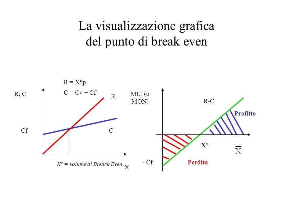 La visualizzazione grafica del punto di break even
