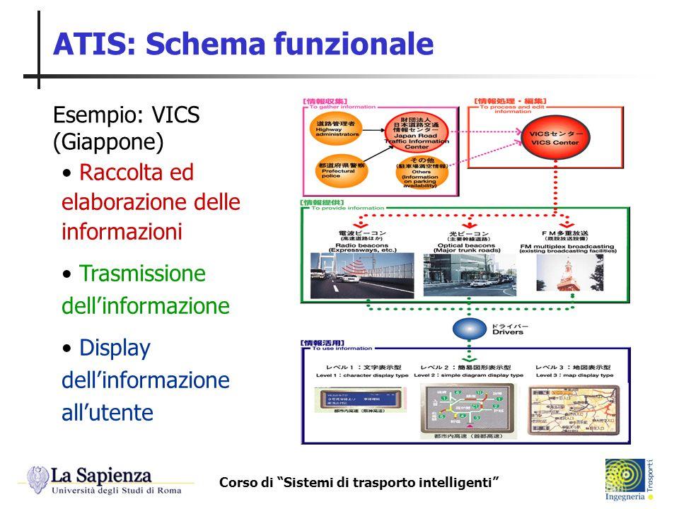 ATIS: Schema funzionale