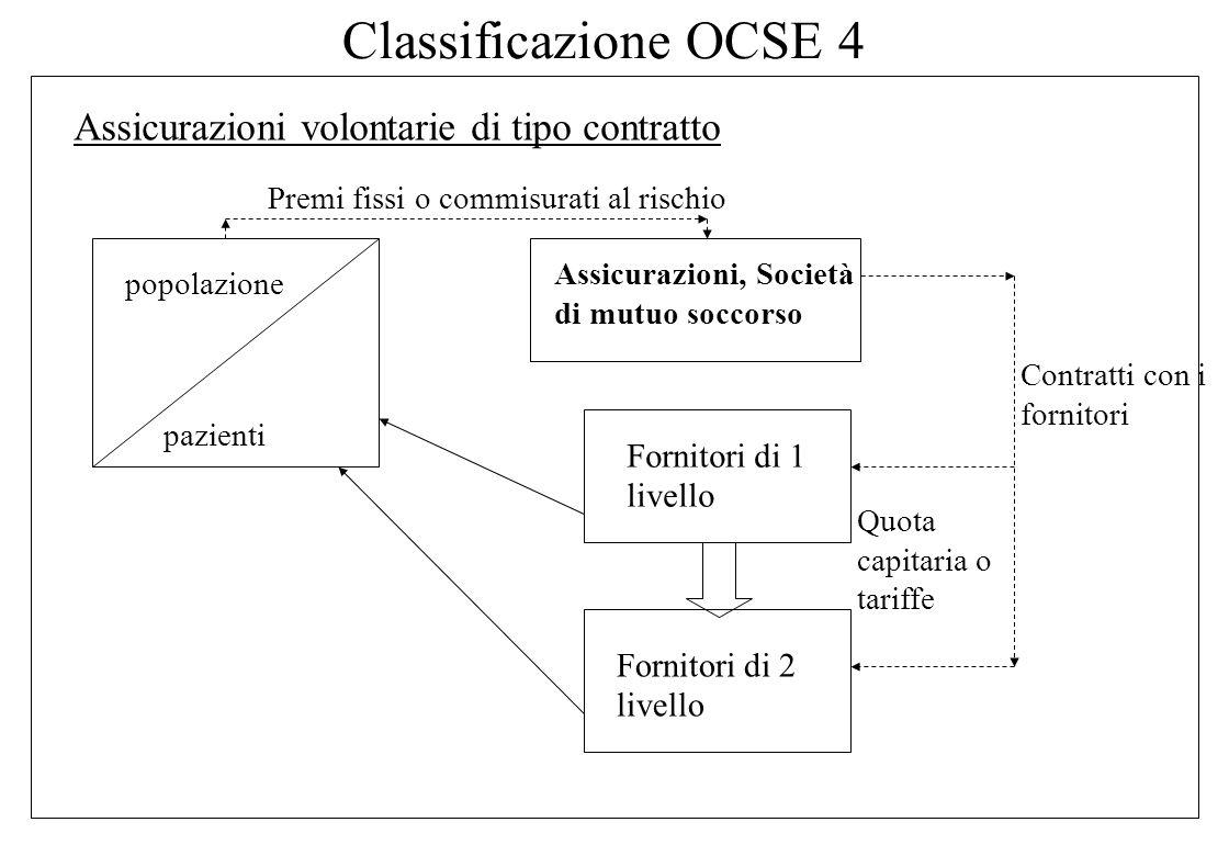 Classificazione OCSE 4 Assicurazioni volontarie di tipo contratto