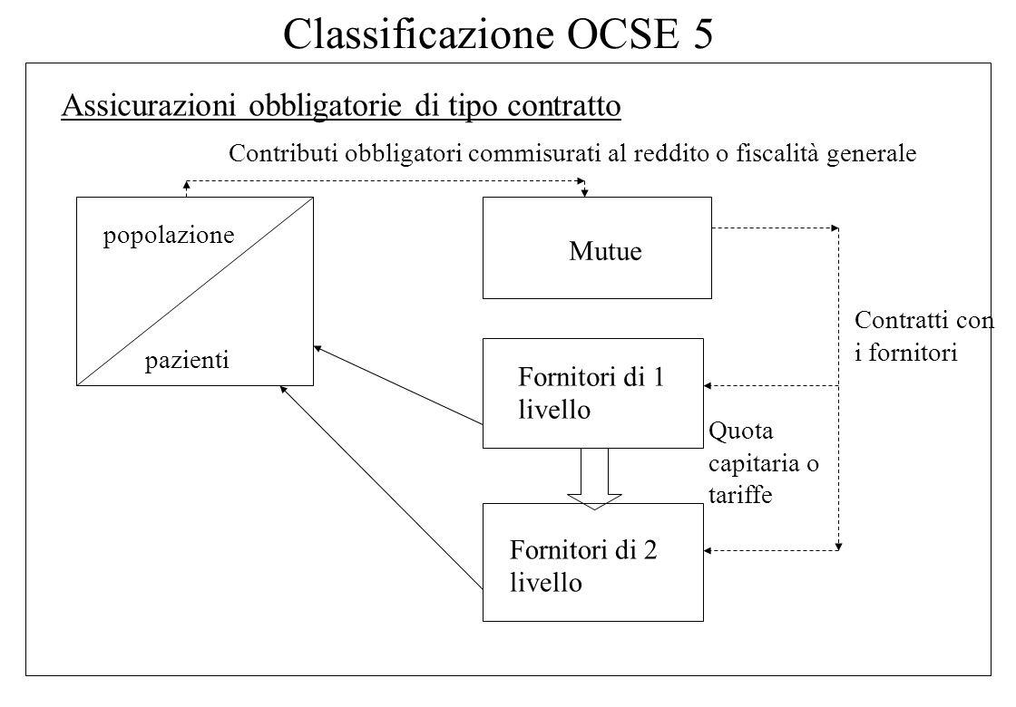 Classificazione OCSE 5 Assicurazioni obbligatorie di tipo contratto