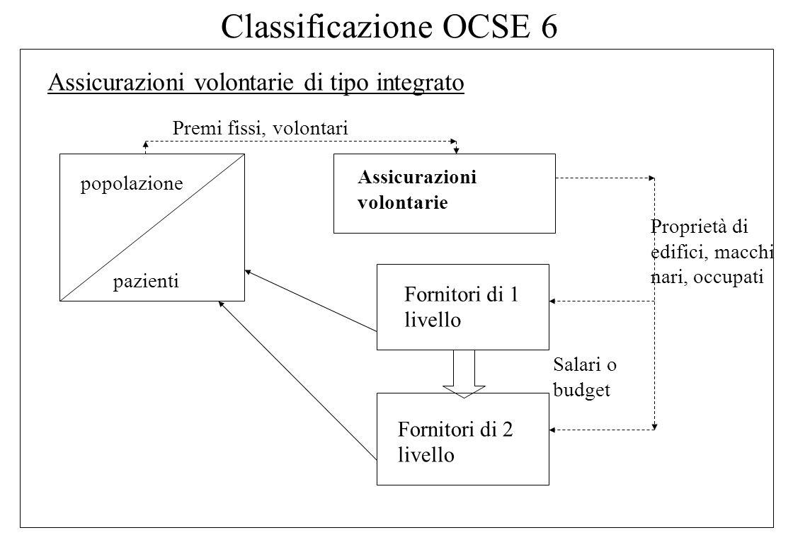 Classificazione OCSE 6 Assicurazioni volontarie di tipo integrato