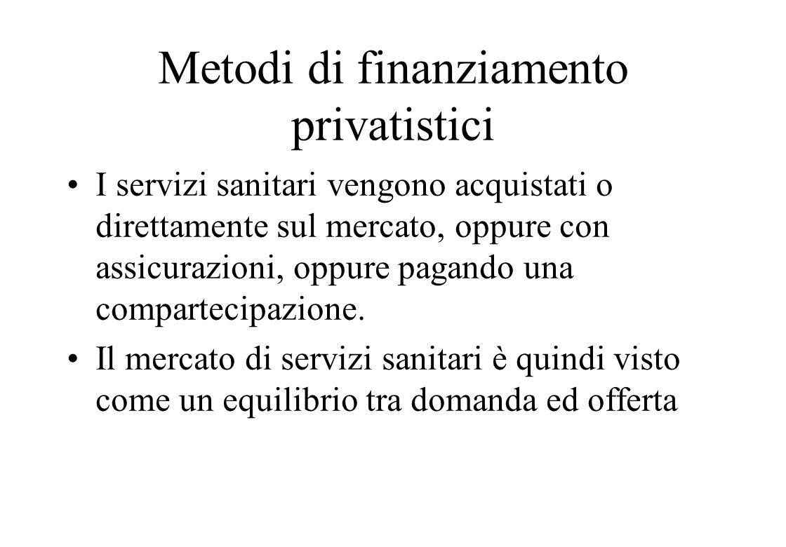 Metodi di finanziamento privatistici