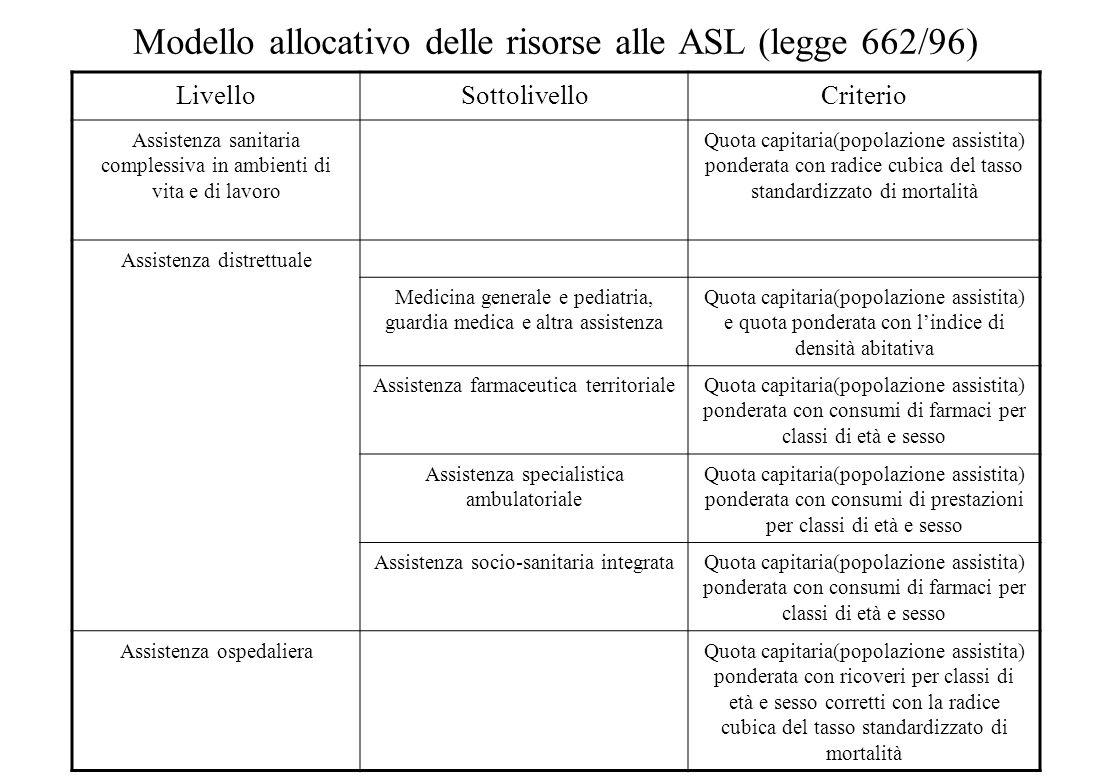 Modello allocativo delle risorse alle ASL (legge 662/96)