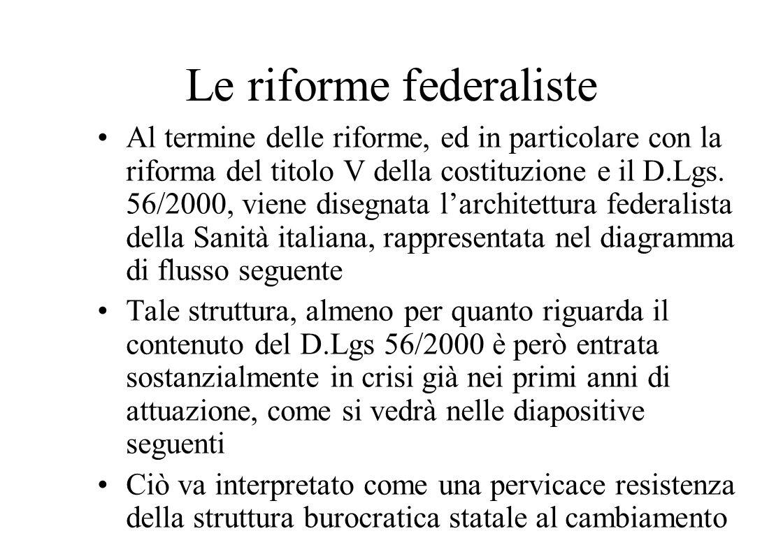 Le riforme federaliste