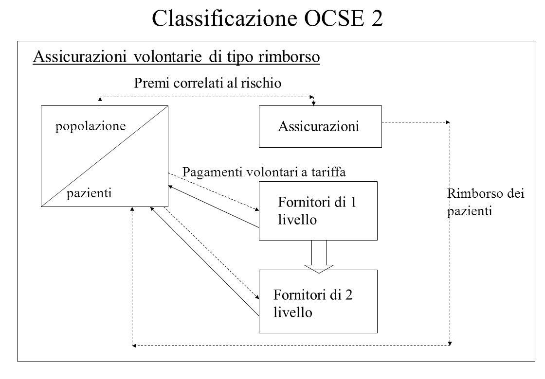 Classificazione OCSE 2 Assicurazioni volontarie di tipo rimborso