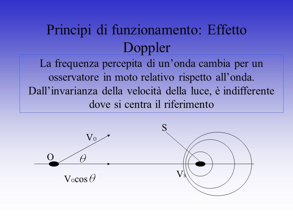 Principi di funzionamento: Effetto Doppler