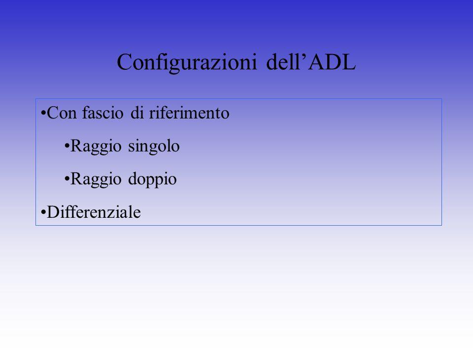 Configurazioni dell'ADL