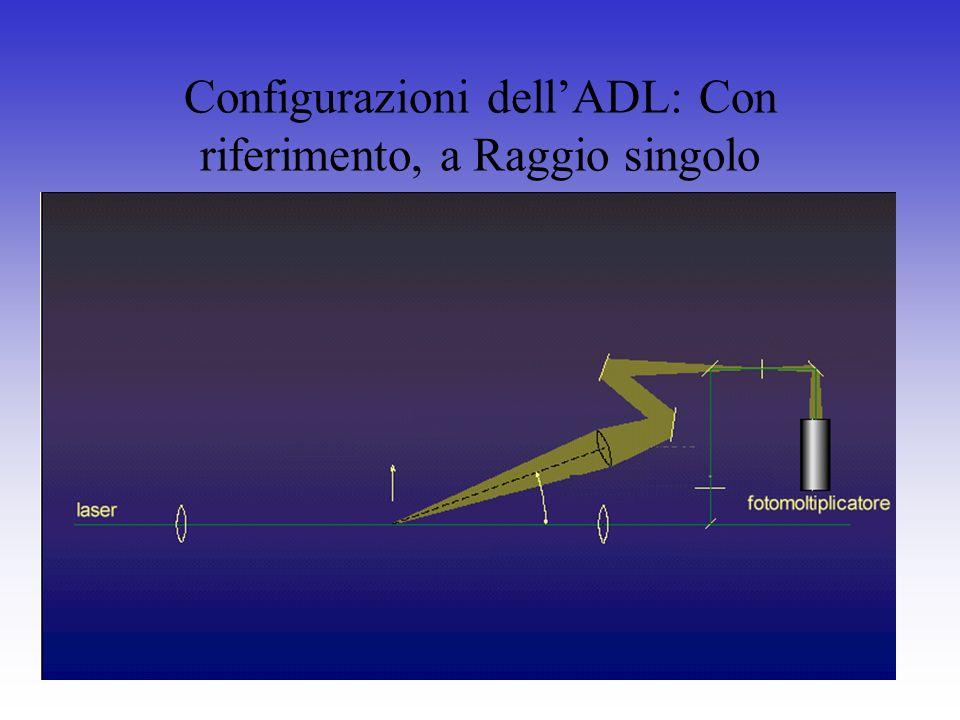 Configurazioni dell'ADL: Con riferimento, a Raggio singolo
