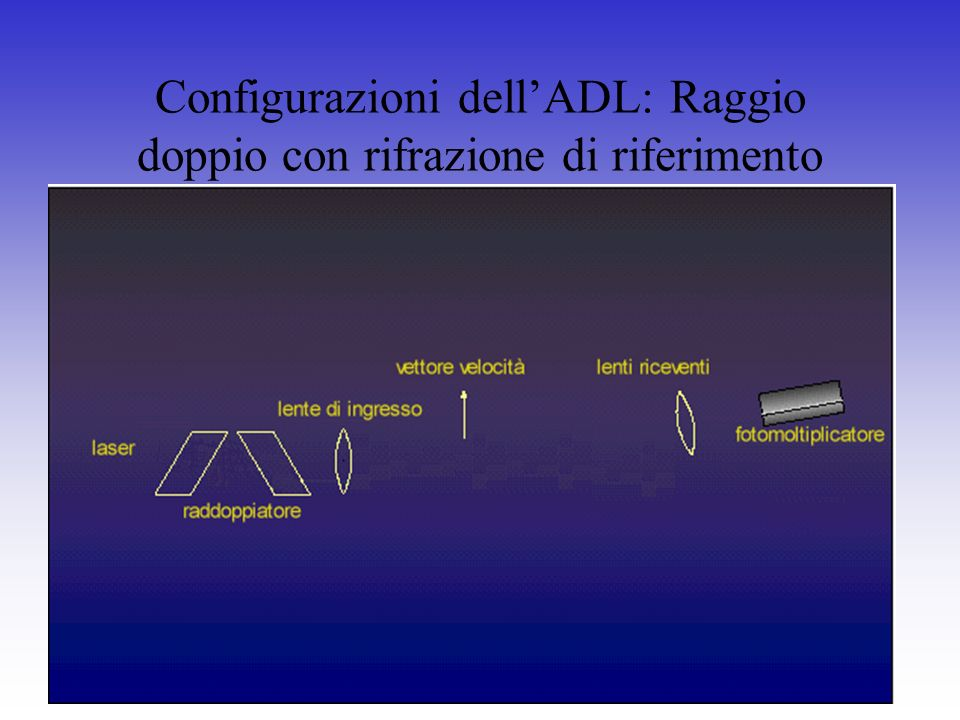 Configurazioni dell'ADL: Raggio doppio con rifrazione di riferimento