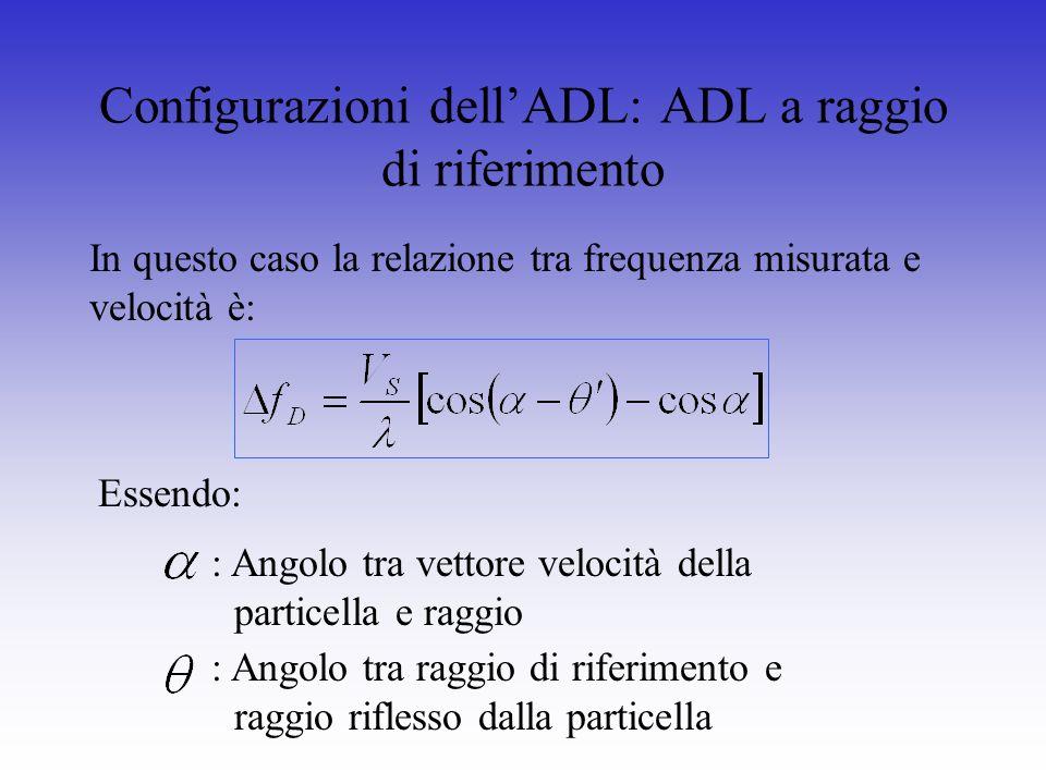 Configurazioni dell'ADL: ADL a raggio di riferimento
