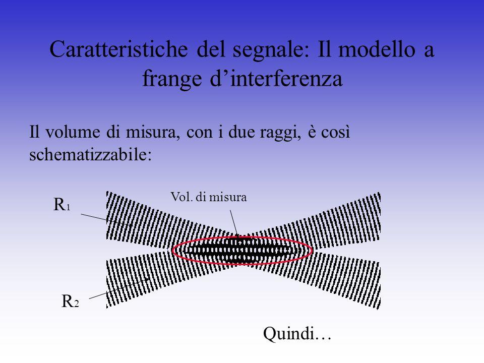 Caratteristiche del segnale: Il modello a frange d'interferenza
