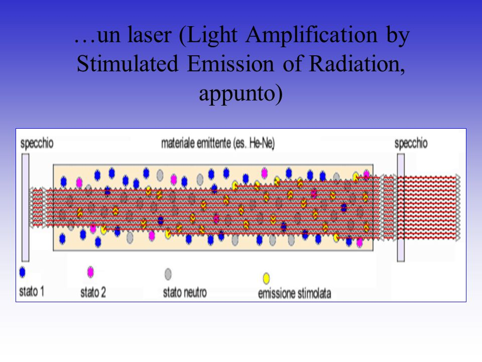 …un laser (Light Amplification by Stimulated Emission of Radiation, appunto)