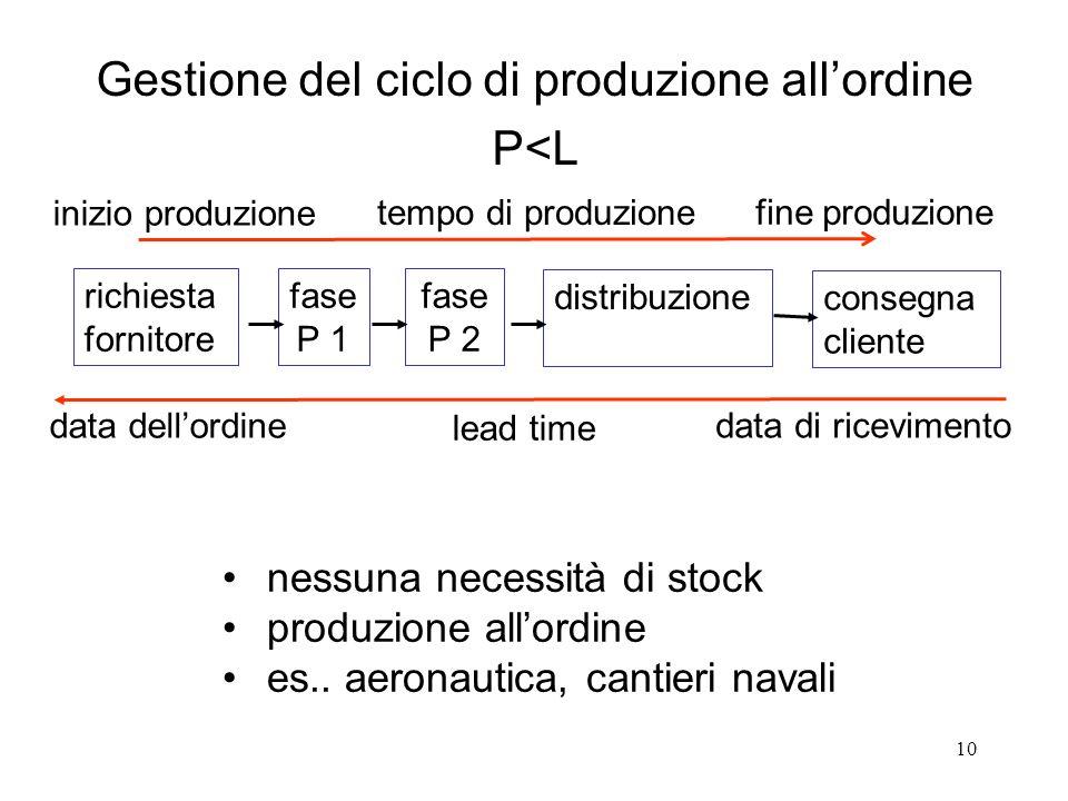 Gestione del ciclo di produzione all'ordine P<L