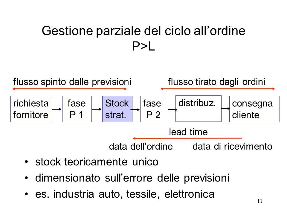 Gestione parziale del ciclo all'ordine P>L