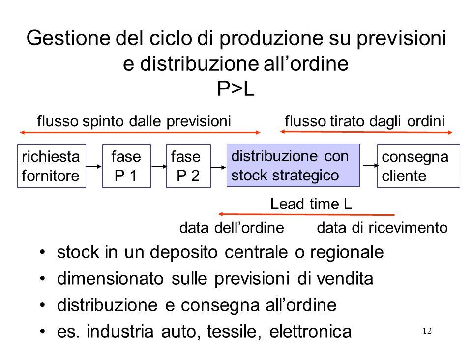 Gestione del ciclo di produzione su previsioni e distribuzione all'ordine P>L