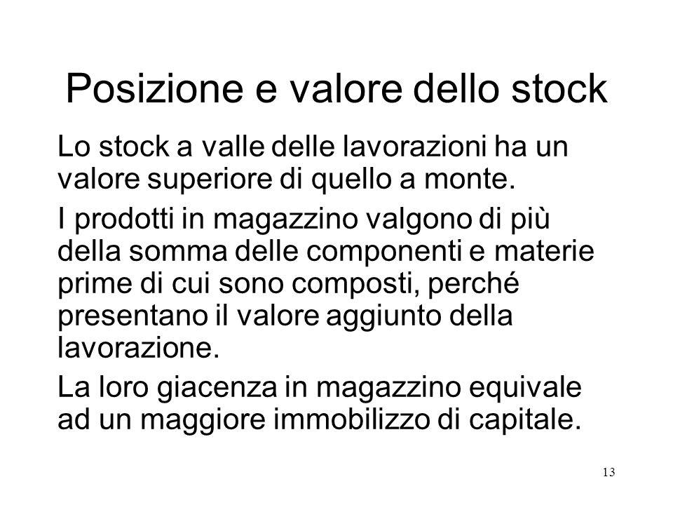 Posizione e valore dello stock