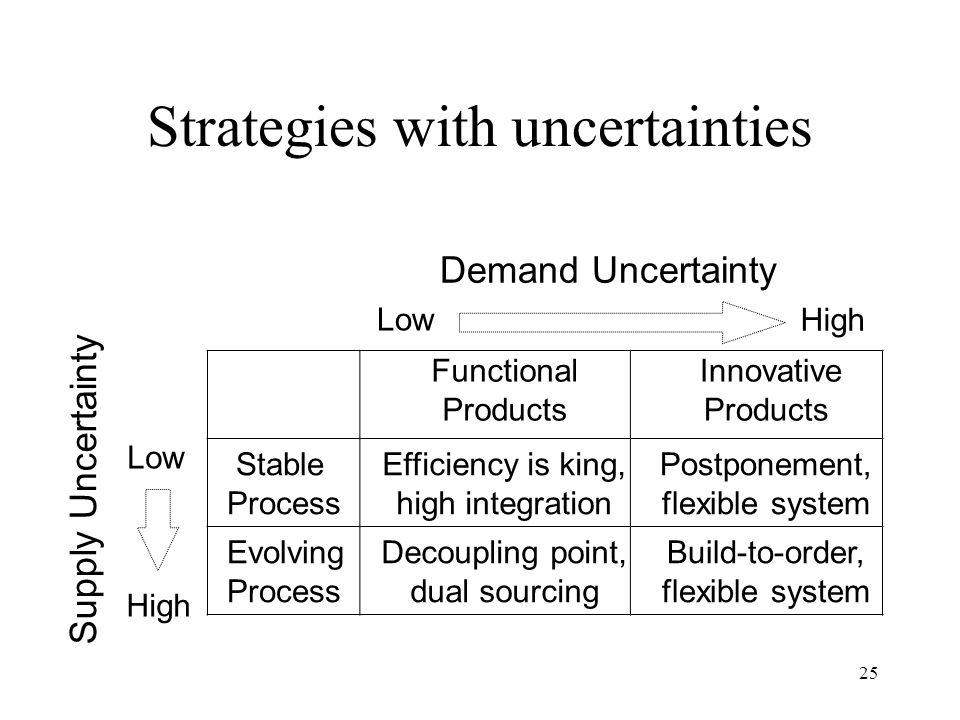 Strategies with uncertainties