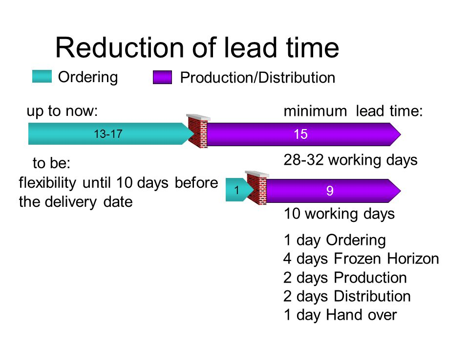 Reduction of lead time Ordering Production/Distribution