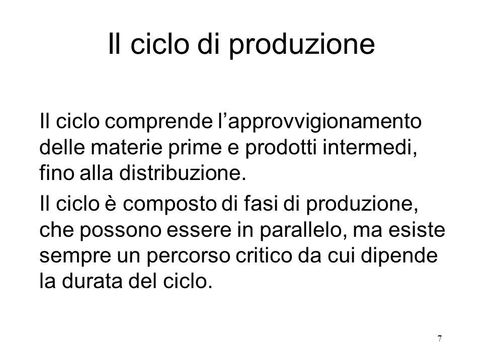 Il ciclo di produzione Il ciclo comprende l'approvvigionamento delle materie prime e prodotti intermedi, fino alla distribuzione.