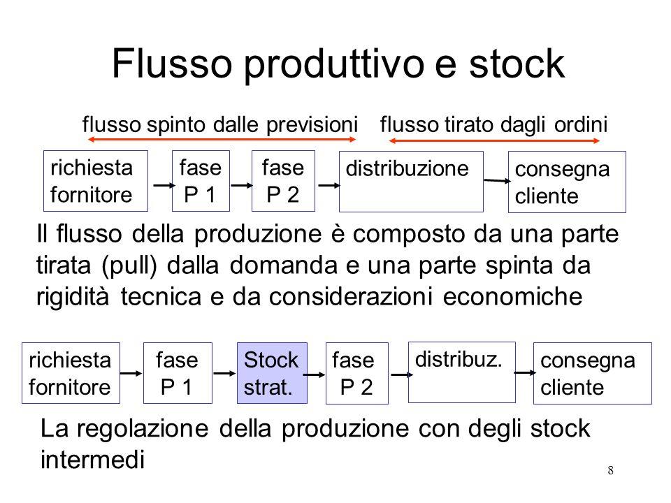 Flusso produttivo e stock