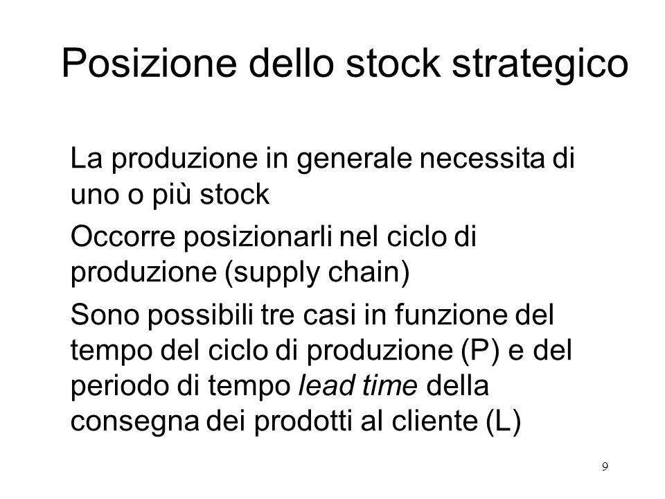 Posizione dello stock strategico