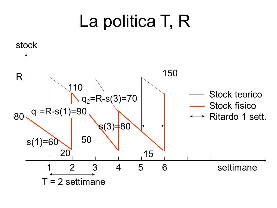 La politica T, R settimane 110 15 50 80 20 1 2 3 4 5 T = 2 settimane 6