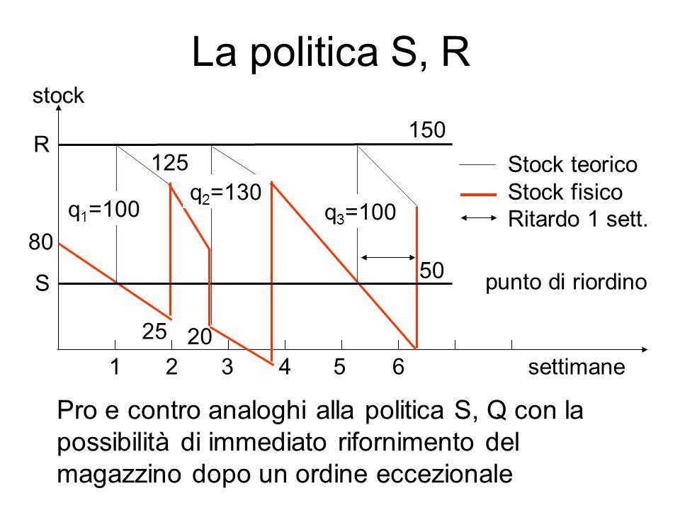 La politica S, R settimane. 125. 50. 80. 25. 1. 2. 3. 4. 5. 6. Stock teorico. Stock fisico.