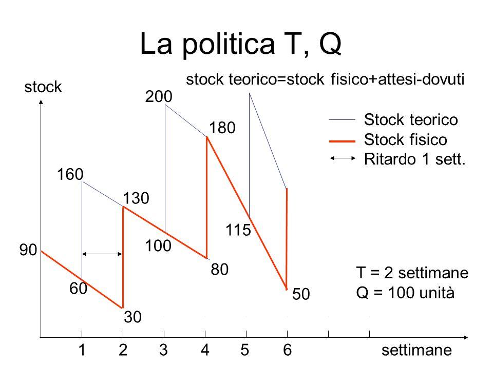 La politica T, Q stock teorico=stock fisico+attesi-dovuti settimane 90