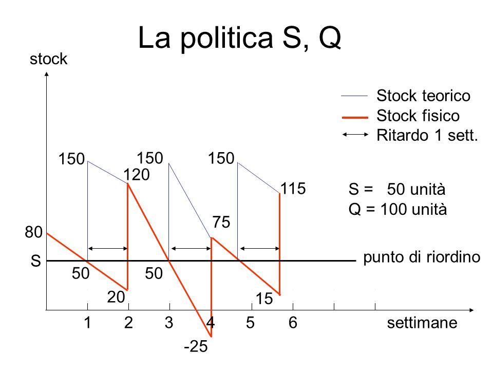 La politica S, Q settimane 120 -25 15 75 50 150 80 20 1 2 3 4 5
