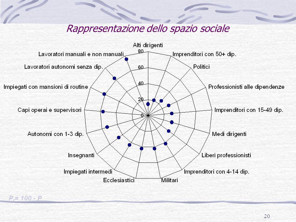 Rappresentazione dello spazio sociale