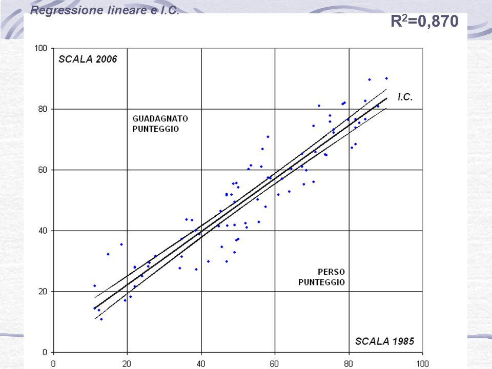 Regressione lineare e I.C.