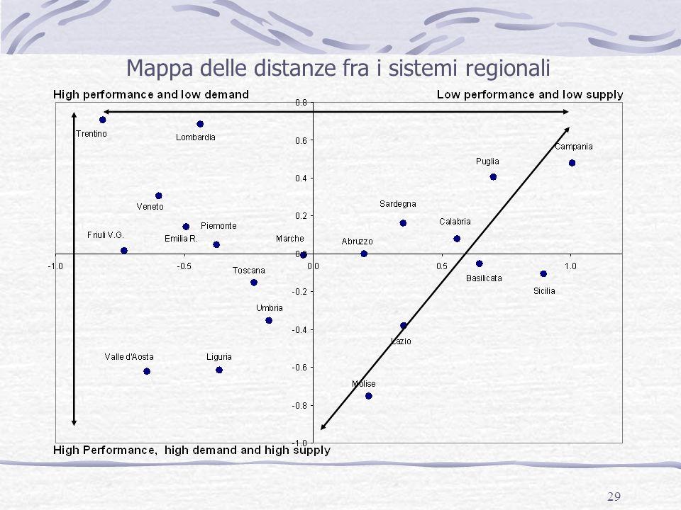 Mappa delle distanze fra i sistemi regionali